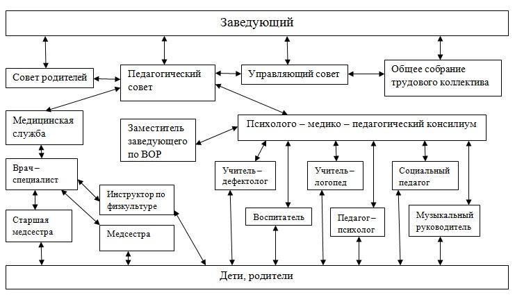 """МДОУ """"Детский сад """"Космос"""""""